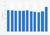 Sales volume of fryers in France 2010-2018