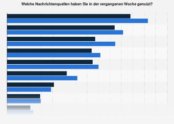 Nachrichtenquellen in Österreich nach Medienformat 2018