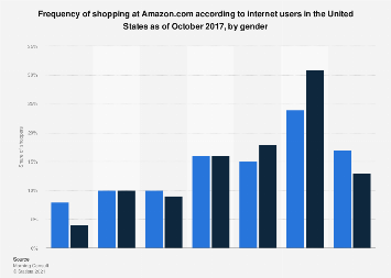 U.S. Amazon shopping frequency 2017, by gender