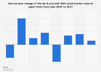 Annual growth of the DIY retail market size in Japan 2010-2017