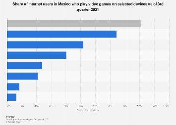 Mexico: devices used for video gaming 2016