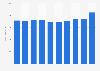 CTT Portugal: annual revenue 2012-2017