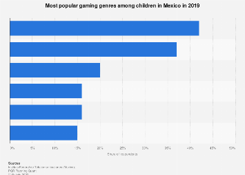 Mexico: most popular video games among children 2016