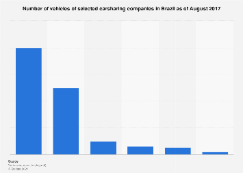 Brazil: car fleet of selected ride sharing apps 2017