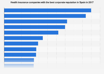 Medical insurance companies with the best corporate reputation in Spain 2016