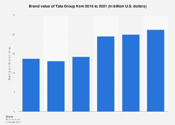 Brand value of Tata in India 2016-2018