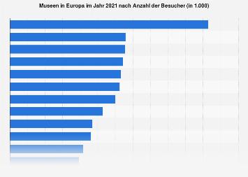 Besucherstärkste Museen Europas bis 2017