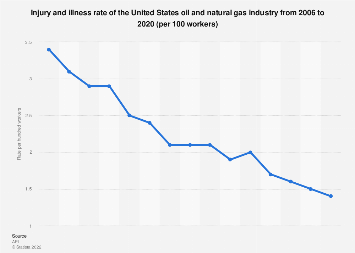 U S  oil & gas industry injury and illness rate 2006-2017