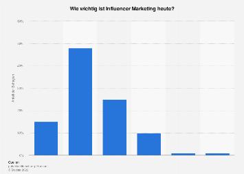 Umfrage zur heutigen Relevanz von Influencer Marketing in Deutschland 2017