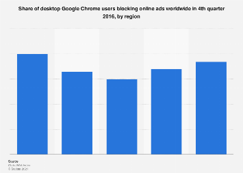 Desktop Google Chrome users blocking ads worldwide in Q4 2016, by region