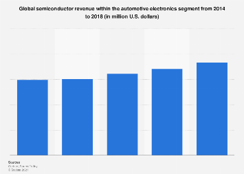 Semiconductors: global revenue from automotive electronics 2014-2018