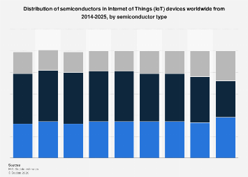 Internet of Things semiconductors by type worldwide by sector 2014-2025