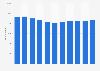 Anzahl der Mitarbeiter des Equinor-Konzerns weltweit bis 2018