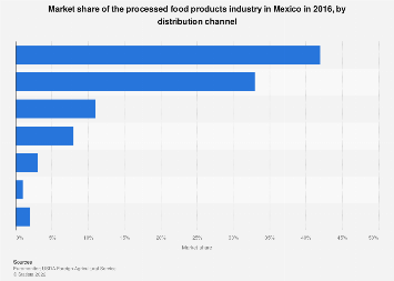 Mexico: processed food products market share 2016, by distribution channel