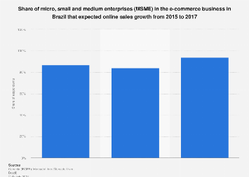 Brazil: SME e-commerce sales growth expectations 2015-2017