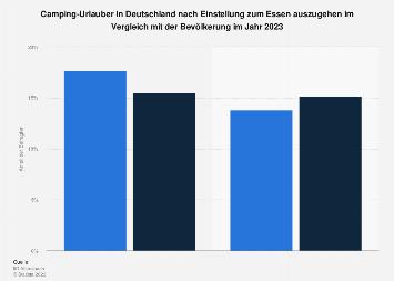 Umfrage unter Camping-Urlaubern in Deutschland zum Essen auszugehen 2017