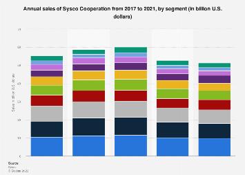 Sysco: annual sales by segment 2018 | Statista