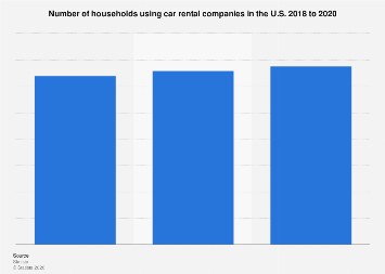 Number of households using car rental companies in the U.S. 2018 to 2020