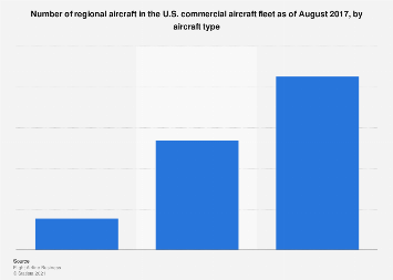 U.S. commercial aircraft fleet - regional carrier aircraft by type
