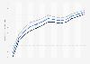 Lebenserwartung in Bosnien und Herzegowina bis 2017