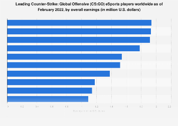 Leading CS:GO eSports players worldwide 2019, by overall earnings