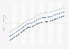 Lebenserwartung in Kirgisistan bis 2017