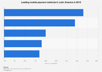 Latin America: leading mobile payment methods 2016