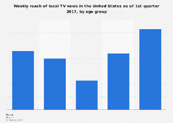 Local TV news reach in the U.S. 2017, by age