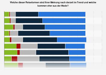 Meinung zu den aktuellen Urlaubstrends der Deutschen 2017
