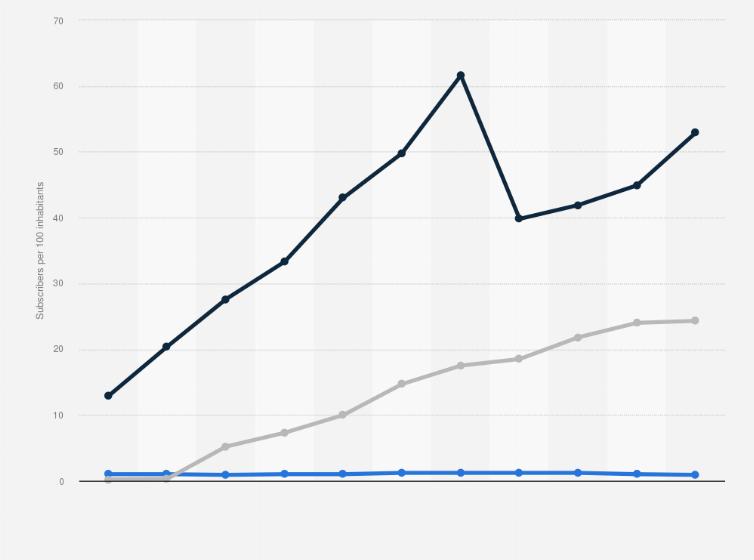 Ethio Telecom's telecommunication density 2011-2018 | Statista