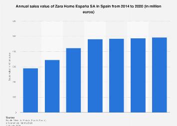 Zara Home: sales turnover Spain 2014-2018 | Statista