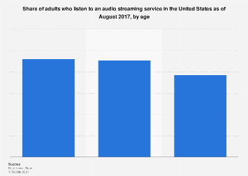 Reach of audio streaming services in the U.S. 2017, by age