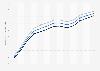 Lebenserwartung in Nordmazedonien bis 2017