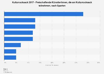 Umfrage zu Sparten der teilnehmenden Künstler/innen am Kulturrucksackprogramm 2017