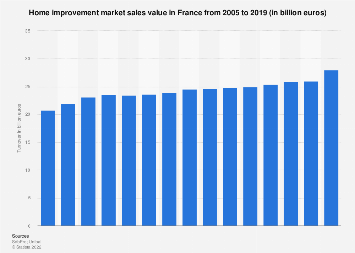 French DIY market turnover 2005-2016