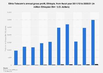Ethio Telecom's annual profit 2011-2018 | Statista