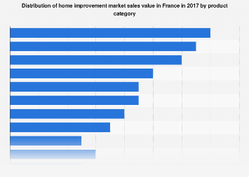 Distribution of French DIY market turnover 2016, by category
