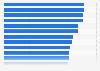 Most common online activities in Norway 2017