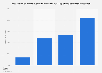 Purchase frequency of online buyers in France 2017