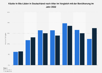 Umfrage in Deutschland zum Alter der Käufer in Bio-Läden 2018