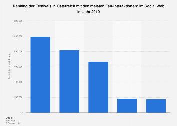 Festivals in Österreich mit der höchsten User-Interaktion im Social Web 2017