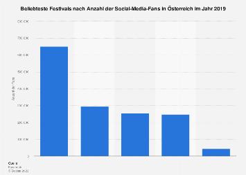 Beliebteste Festivals nach Anzahl der Social-Media-Fans in Österreich 2017
