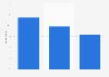 Brazil: most used e-commerce websites 2016