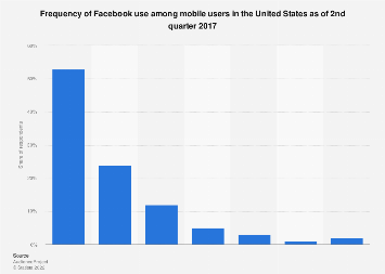 Mobile Facebook usage frequency in the United States 2017