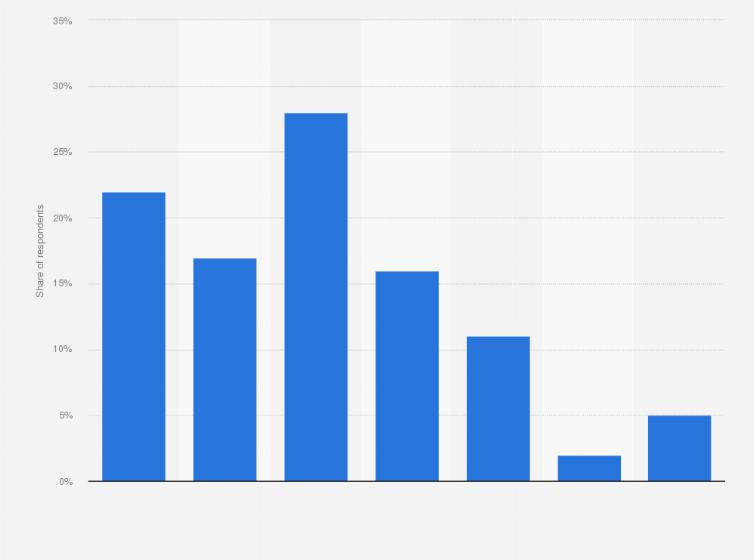 U S  mobile Reddit usage frequency 2017 | Statista