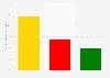 Koalitionspräferenz der CDU/CSU-Anhänger nach Bundestagswahl 2017