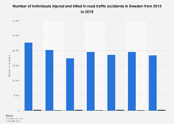 Individuals injured and killed in road traffic accidents in Sweden 2012-2017