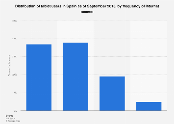Tablet user distribution by frequency of internet access in Spain 2016