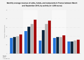 Average monthly revenue of cafes, hotels and restaurants by activity in France 2017
