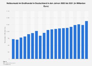 Umsatz im Großhandel in Deutschland bis 2016